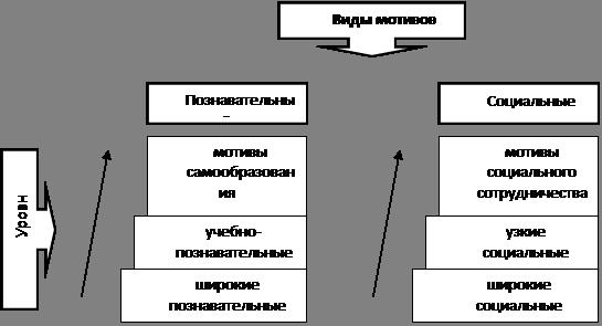 4. Формирования мотивации учения в сегодняшних условиях.  Айсмонтас приводит следующую иерархию видов и уровней...